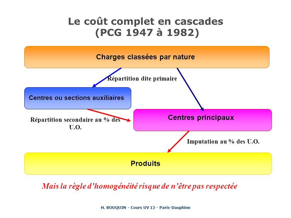Le coût complet en cascades (PCG 1947 à 1982)
