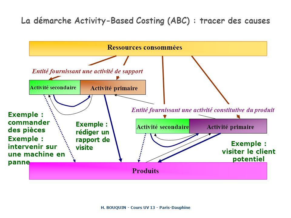 La démarche Activity-Based Costing (ABC) : tracer des causes