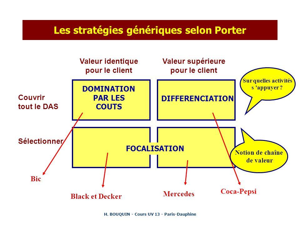 Les stratégies génériques selon Porter