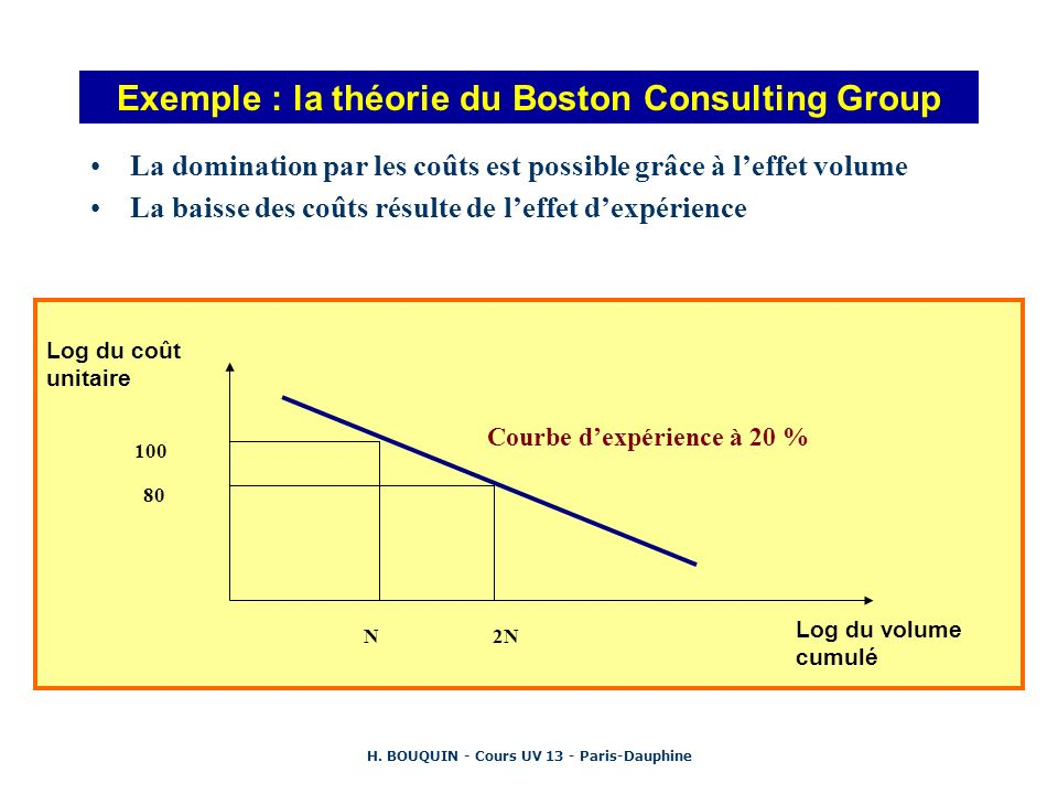 Exemple : la théorie du Boston Consulting Group