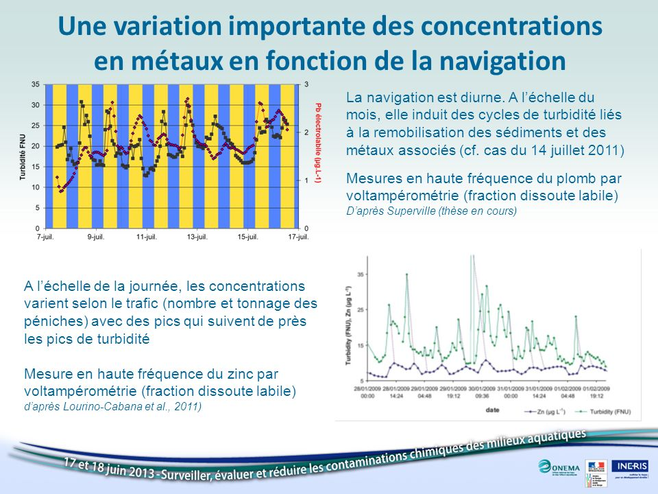 Une variation importante des concentrations en métaux en fonction de la navigation