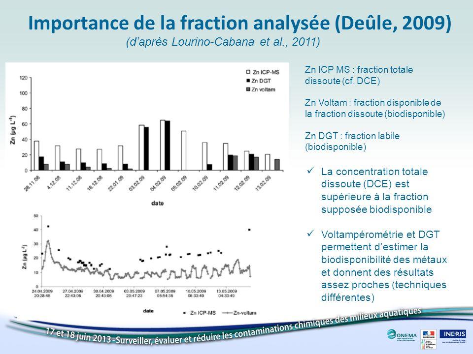 Importance de la fraction analysée (Deûle, 2009)