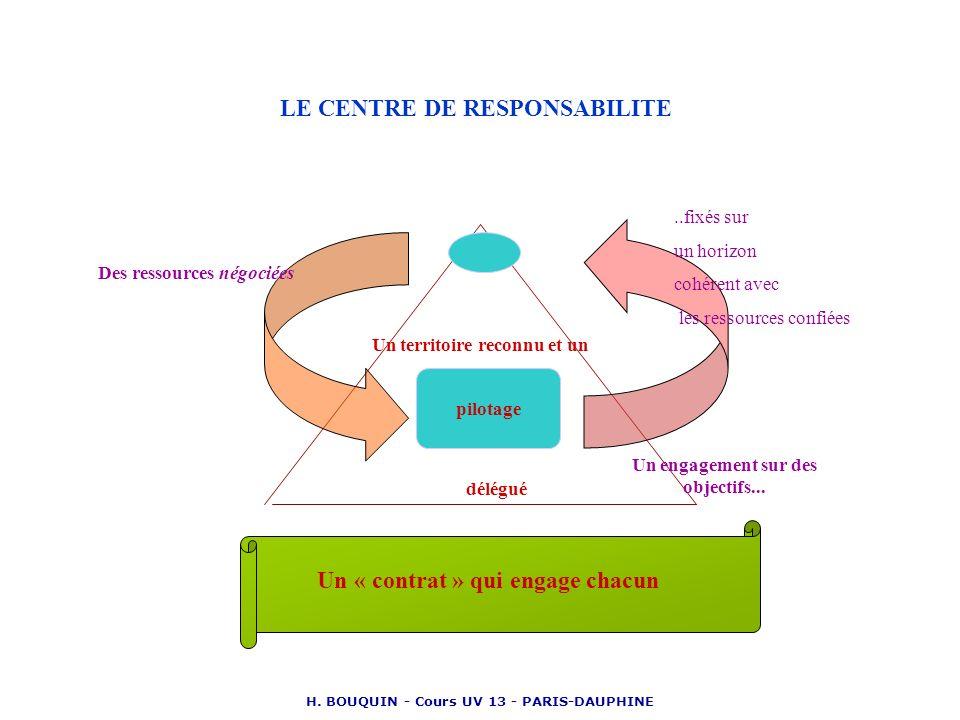 LE CENTRE DE RESPONSABILITE Un « contrat » qui engage chacun
