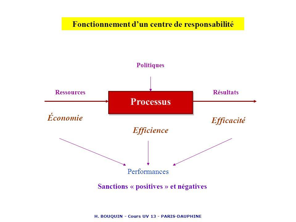 Processus Fonctionnement d'un centre de responsabilité Économie