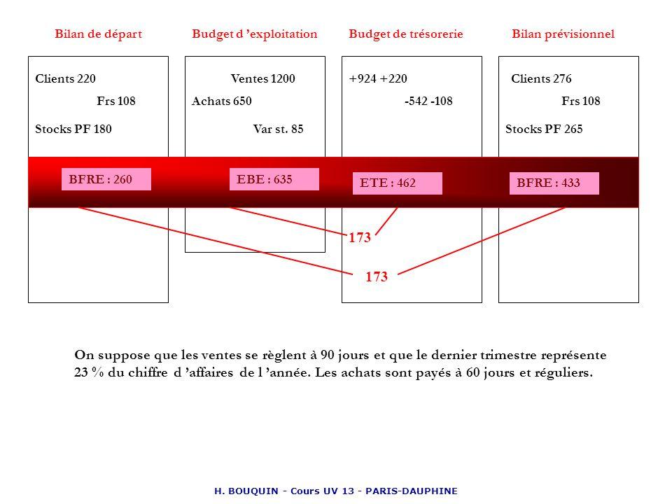 Budget d 'exploitation H. BOUQUIN - Cours UV 13 - PARIS-DAUPHINE