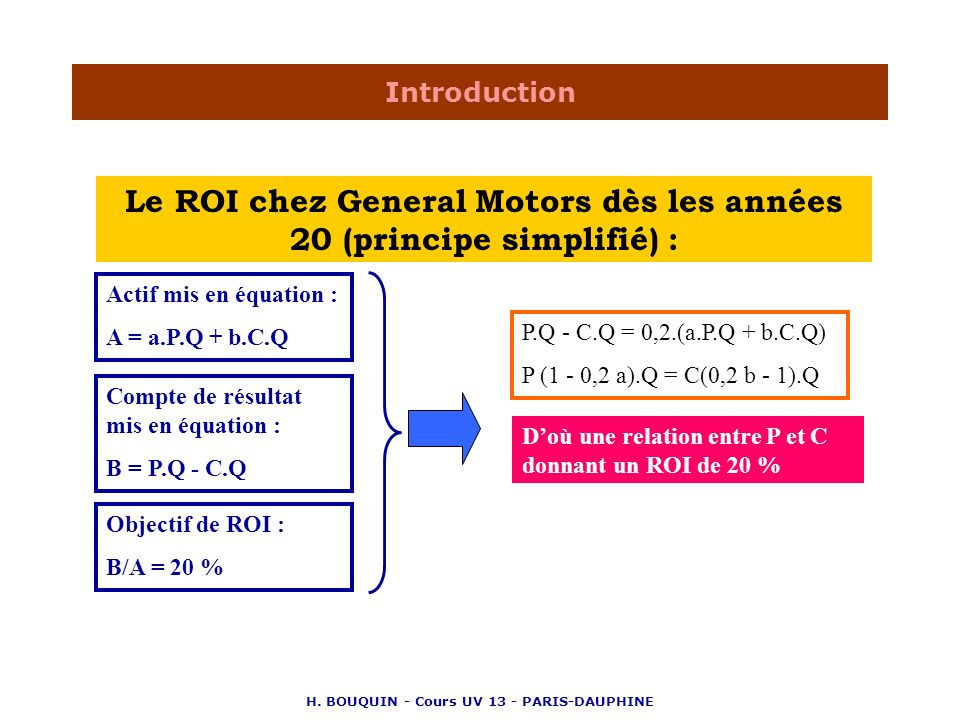 Le ROI chez General Motors dès les années 20 (principe simplifié) :