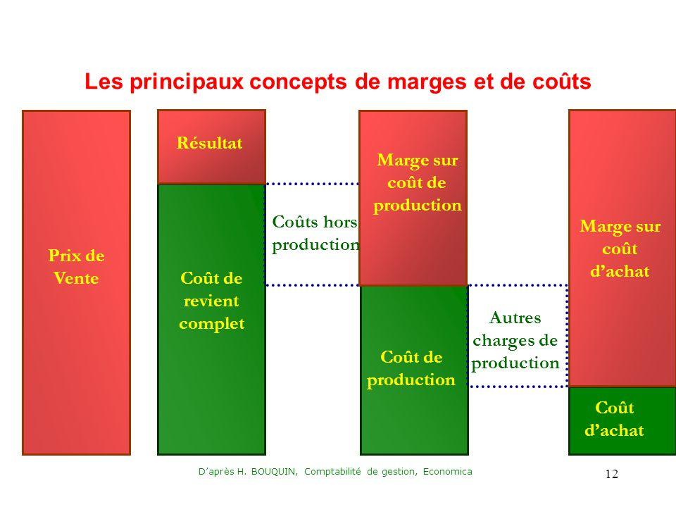 Les principaux concepts de marges et de coûts