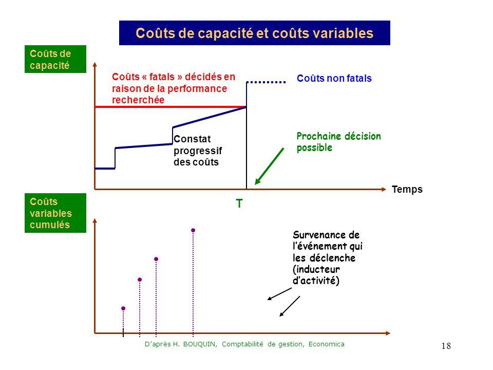 Coûts de capacité et coûts variables