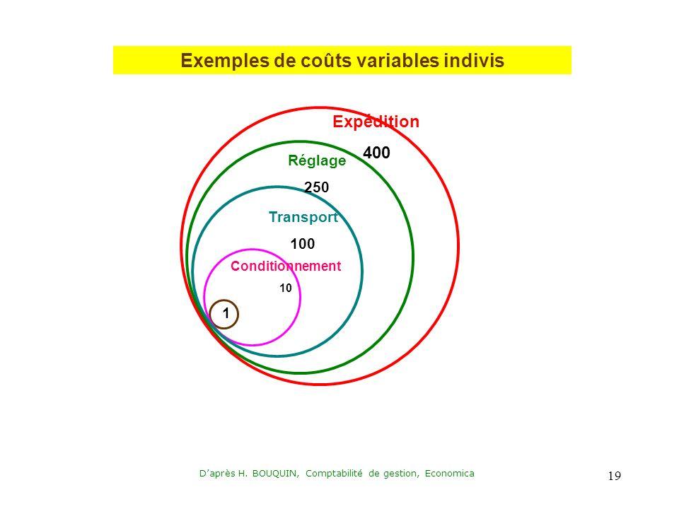 Exemples de coûts variables indivis