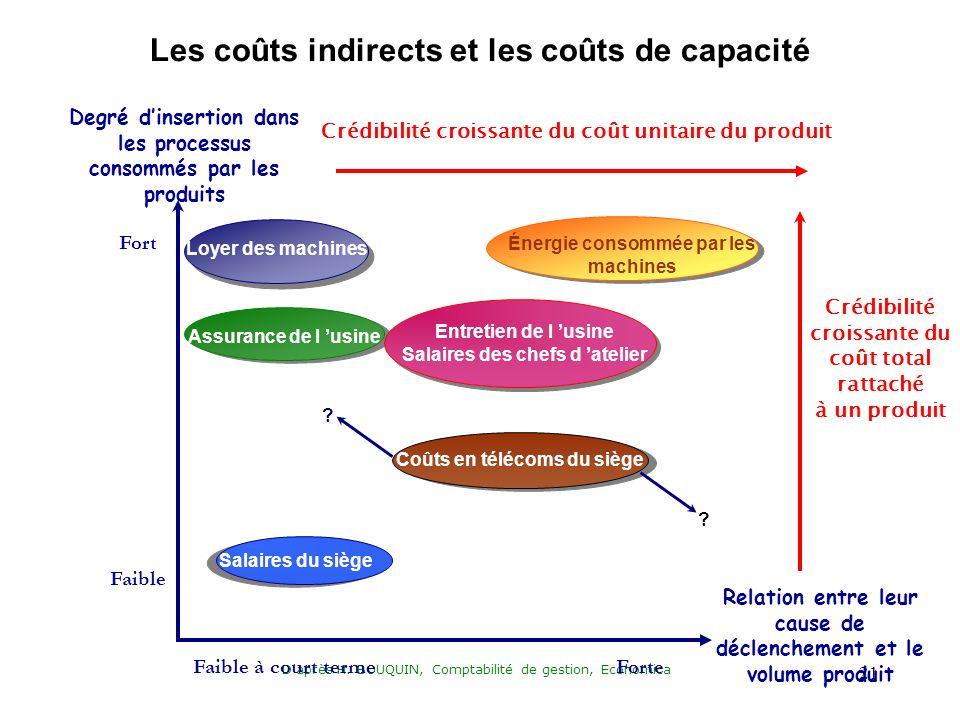 Les coûts indirects et les coûts de capacité