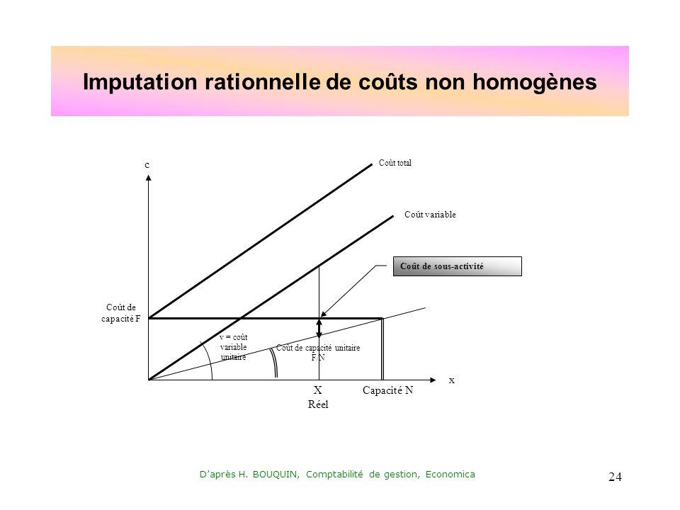 Imputation rationnelle de coûts non homogènes