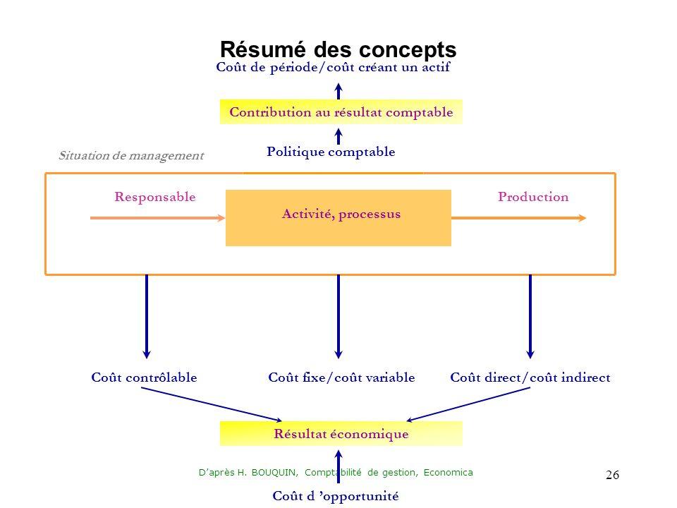 Résumé des concepts Coût de période/coût créant un actif