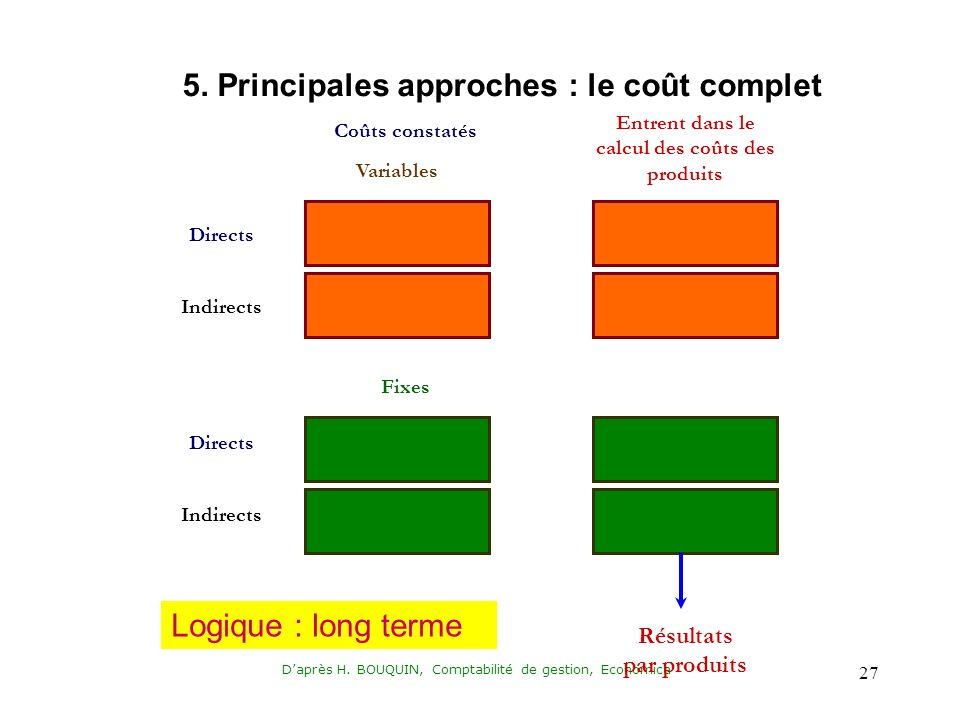 5. Principales approches : le coût complet