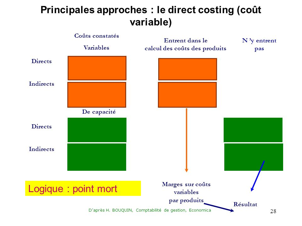 Principales approches : le direct costing (coût variable)