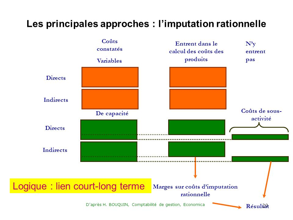 Les principales approches : l'imputation rationnelle