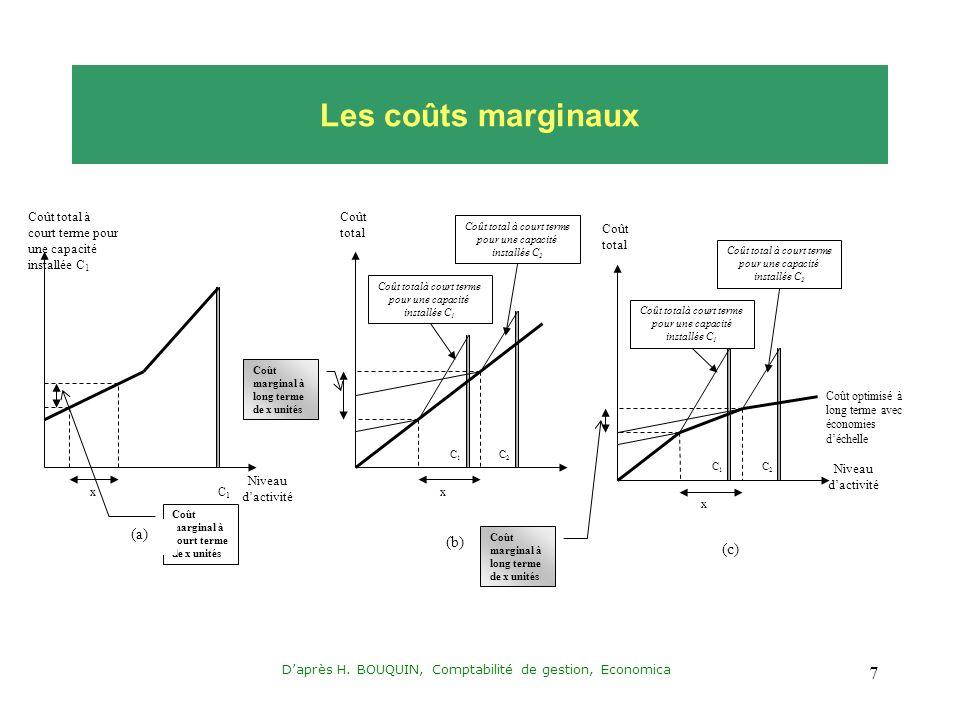Les coûts marginaux (a) (b) (c)