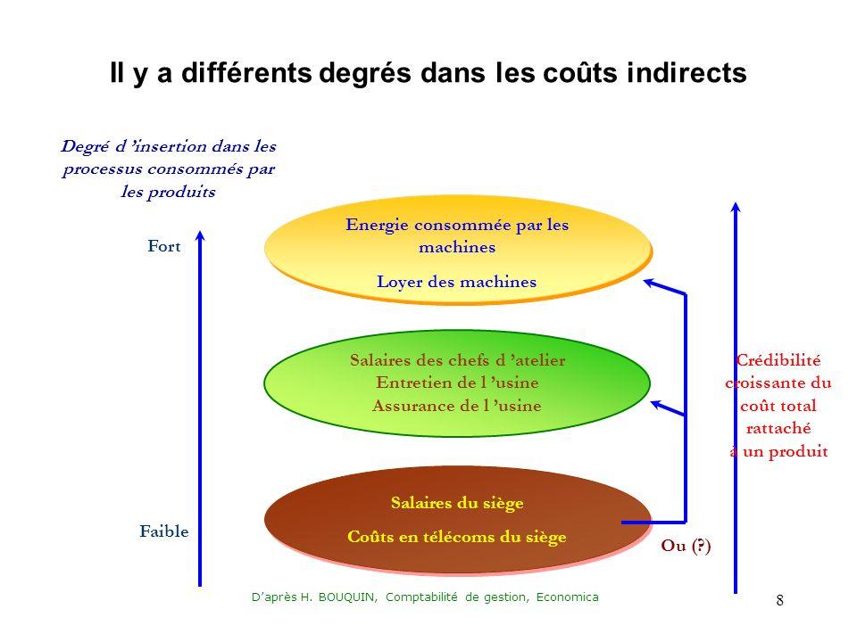 Il y a différents degrés dans les coûts indirects