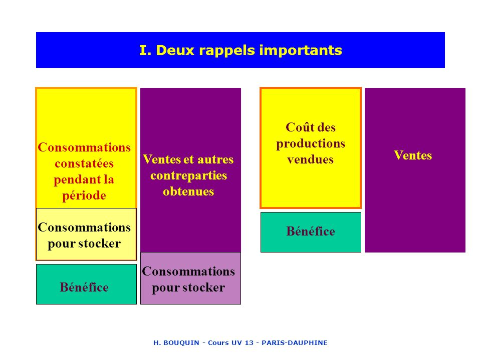 I. Deux rappels importants
