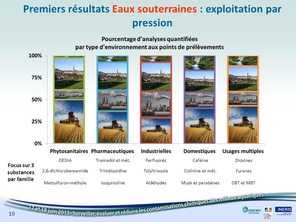 Premiers résultats Eaux souterraines : exploitation par pression