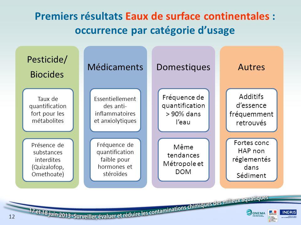 Premiers résultats Eaux de surface continentales : occurrence par catégorie d'usage