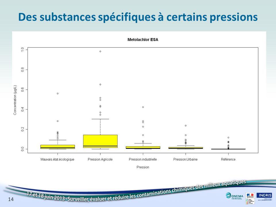 Des substances spécifiques à certains pressions