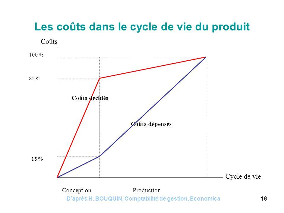 Les coûts dans le cycle de vie du produit