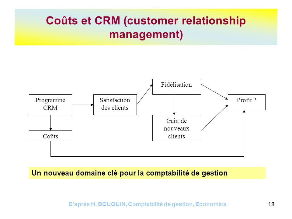 Coûts et CRM (customer relationship management)