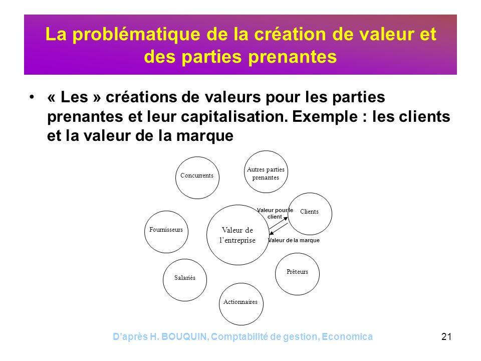 La problématique de la création de valeur et des parties prenantes