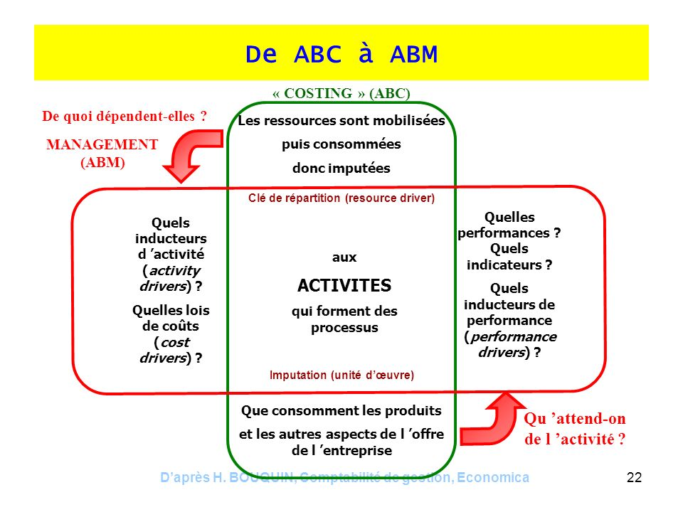 De ABC à ABM ACTIVITES Qu 'attend-on de l 'activité