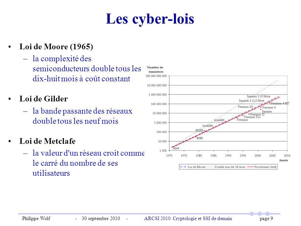 Les cyber-lois Loi de Moore (1965)