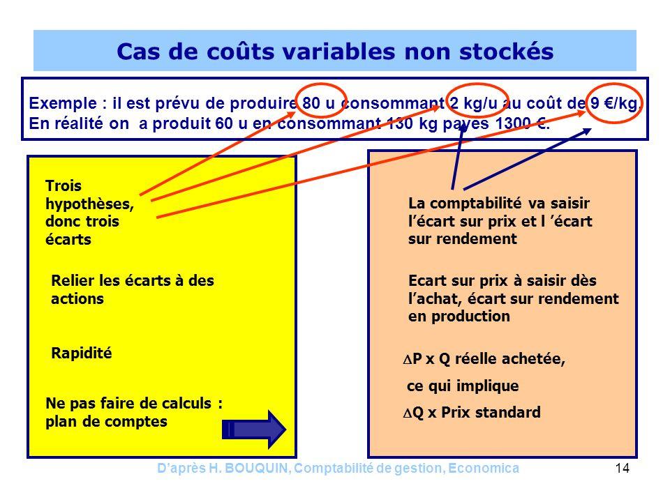 Cas de coûts variables non stockés