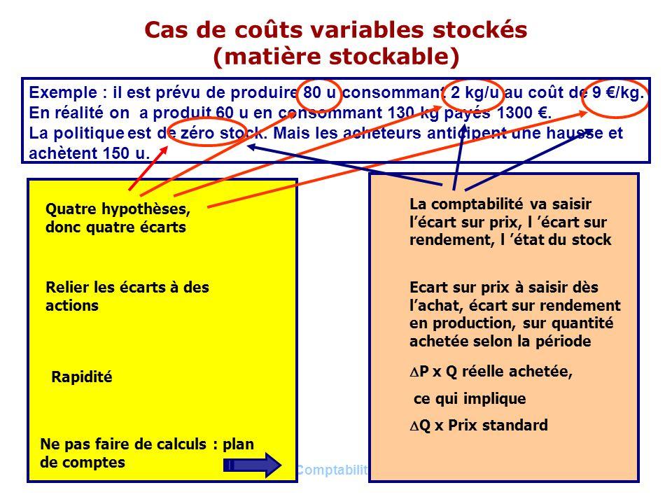 Cas de coûts variables stockés (matière stockable)