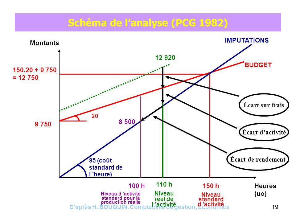 Schéma de l'analyse (PCG 1982)