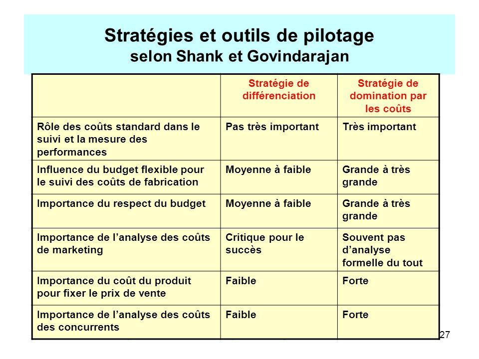 Stratégies et outils de pilotage selon Shank et Govindarajan