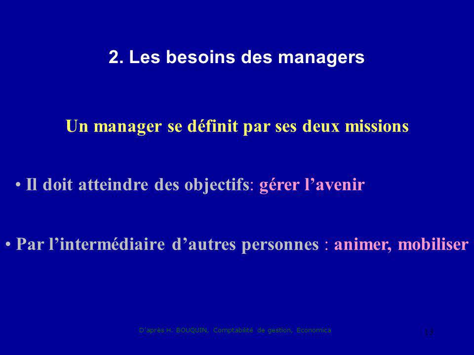 2. Les besoins des managers