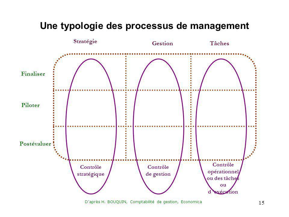 Une typologie des processus de management