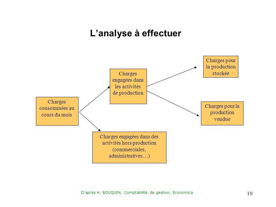 L'analyse à effectuer Charges pour la production stockée