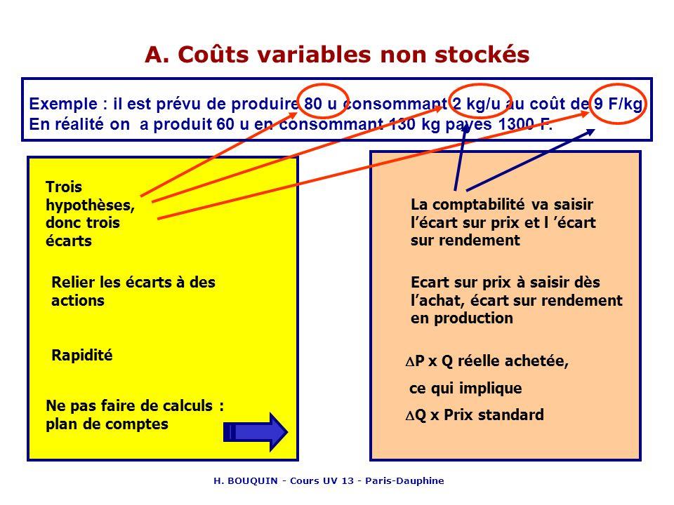 A. Coûts variables non stockés