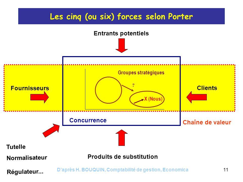 Les cinq (ou six) forces selon Porter