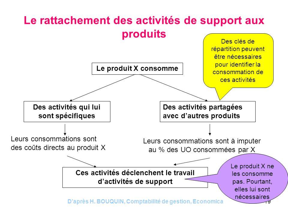 Le rattachement des activités de support aux produits