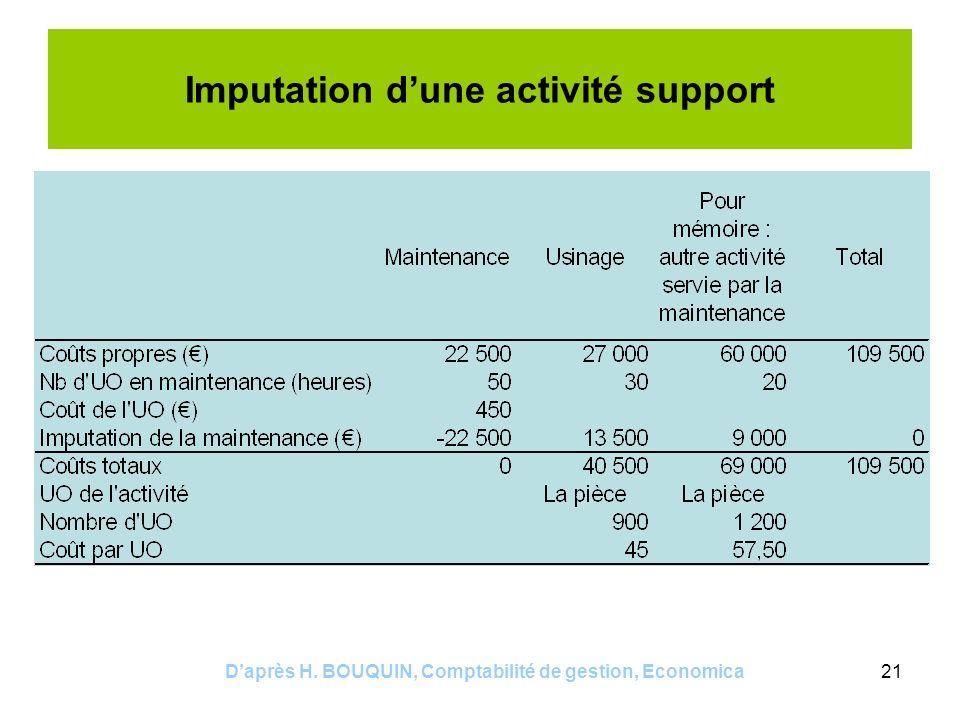 Imputation d'une activité support