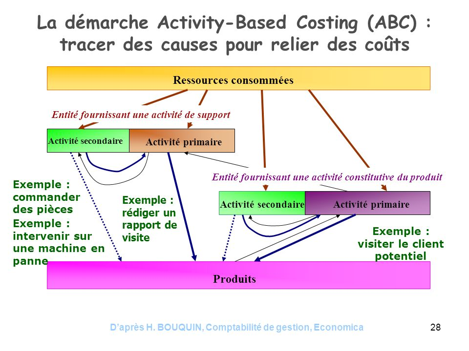 La démarche Activity-Based Costing (ABC) : tracer des causes pour relier des coûts
