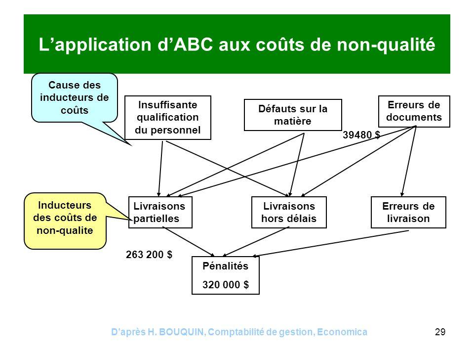 L'application d'ABC aux coûts de non-qualité