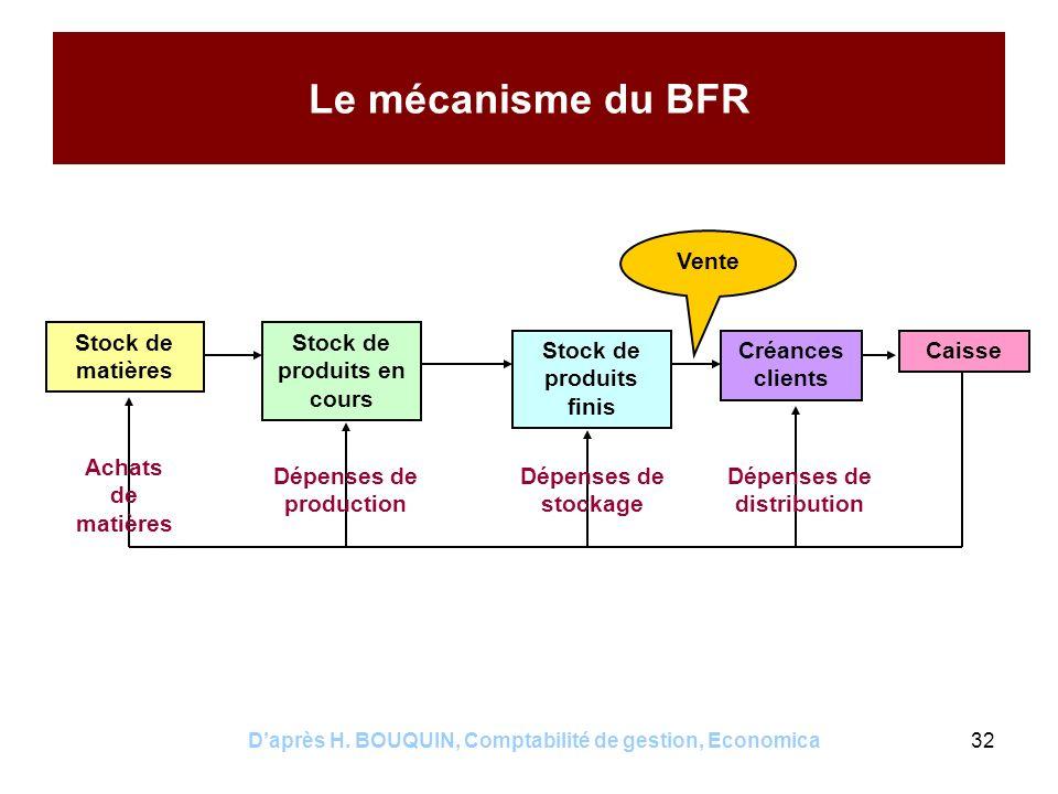 Le mécanisme du BFR Vente Stock de matières Stock de produits en cours