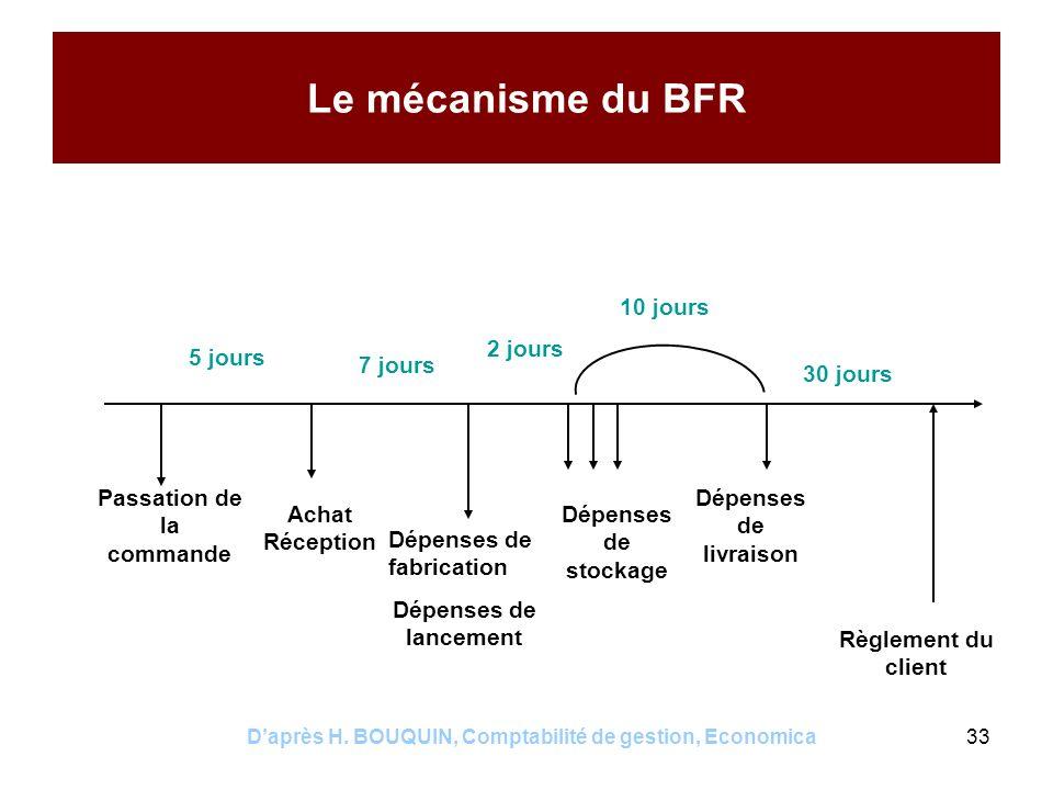 Le mécanisme du BFR 10 jours 2 jours 5 jours 7 jours 30 jours