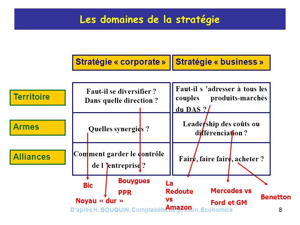 Les domaines de la stratégie