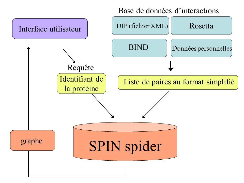 SPIN spider Base de données d'interactions Rosetta