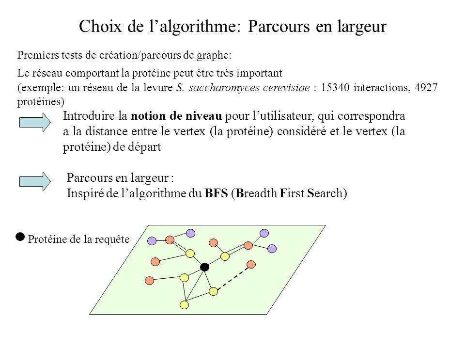 Choix de l'algorithme: Parcours en largeur