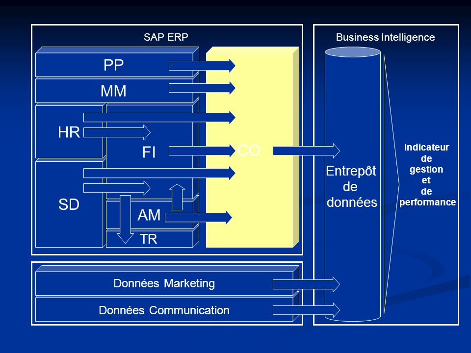 PP MM CO HR FI SD AM Entrepôt de données TR Données Marketing