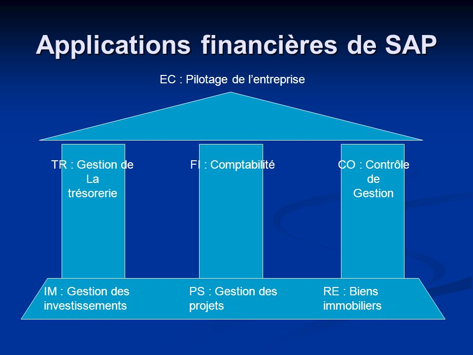 Applications financières de SAP